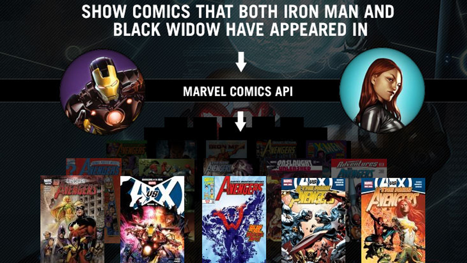 Marvel Announces Release of The API Program