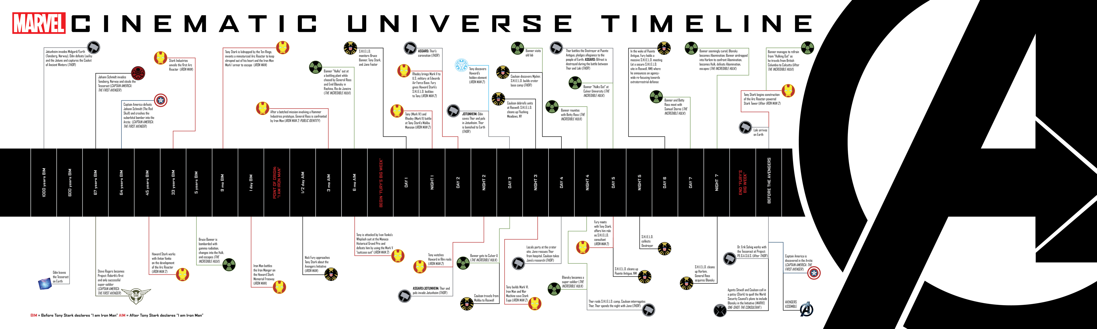 The Marvel Cinematic Universe Timeline from The Art of the Avengers